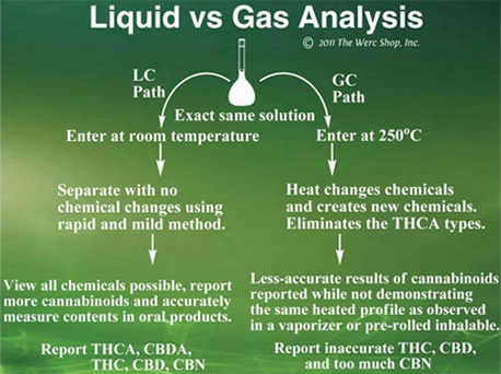 liquid-vs-gas